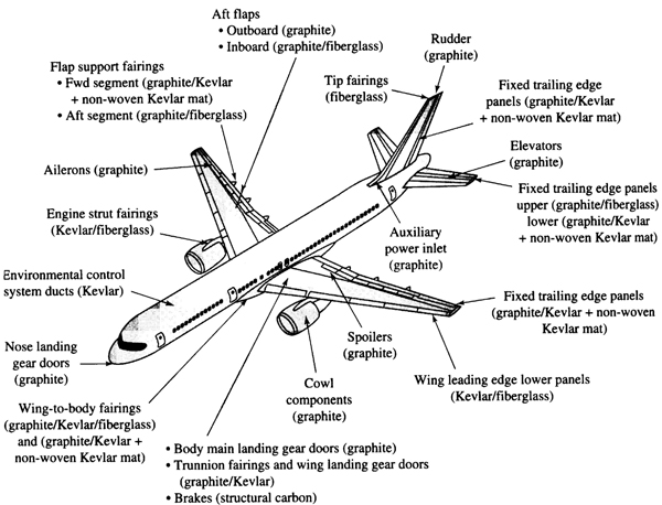 Boeing Aircraft List in The Boeing 757 Aircraft
