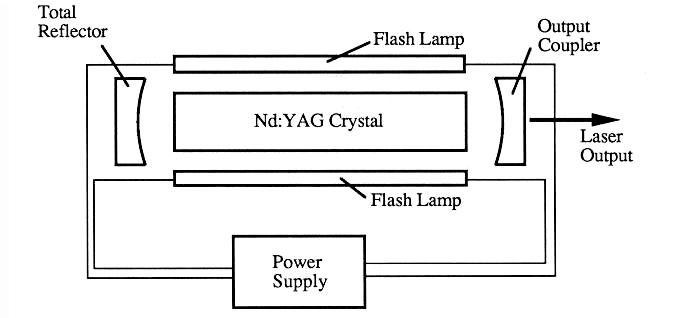 nd yag laser